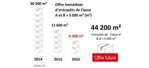 Infographie : Offre immédiate d'entrepôts de classe A & B, à Marne-la-Vallée