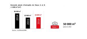 Graphique : Demande placée d'entrepôts de classe A & B > 5 000 m2 en 2016 à Marne-la-Vallée