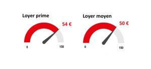 Infographie : Loyers prime pour les entrepôts en 2016 à Marne-la-Vallée