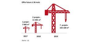 Infographie : Offre future de bureaux sur Marne-la-Vallée