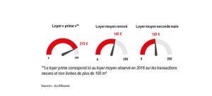 Infographie : Loyers prime de Bureaux, à Marne-la-Vallée