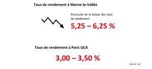 Graphique et chiffre : Rendement des bureaux sur Marne-la-Vallée