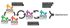 Schéma explicatif de la route 5ème génération mise en œuvre à la Cité Descartes (Champs-sur-Marne).