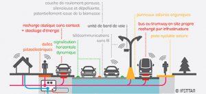 Schéma explicatif de la route 5e génération mise en œuvre à la Cité Descartes (Champs-sur-Marne).