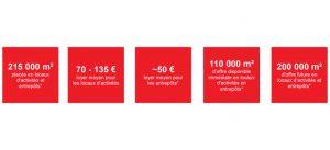 chiffres-clé loyers locaux activités et logistique