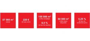 Chiffres-clé : Marne-la-Vallée bureaux