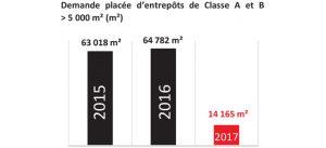 Graphique : Marne-la-Vallée, demande placée d'entrepôts de Classe A et B > 5 000 m² (m²) comparaison 2015, 2016 et 2017