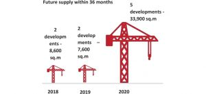 Graphic : Future supply within 36 months - to Marne-la-Vallée
