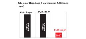 Graphic : Take-up of Class A and B warehouses > 5.000 sq.m (sq.m) activités logistique / Marne-la-Vallée