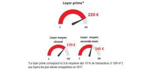Graphique : Loyers bureaux à Marne-la-Vallée