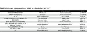 Tableau : Références des transactions >3 000 m² d'activité en 2017 à Marne-la-Vallée