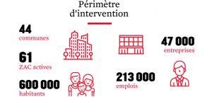 Chiffres-clés 2017 : Périmètre d'intervention de Marne-la-Vallée