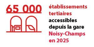 65 000 établissements tertiaires accessibles depuis la gare de Noisy Champs en 2025