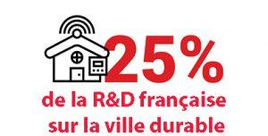 La Cité Descartes représente 25% de la R&D française sur la ville durable
